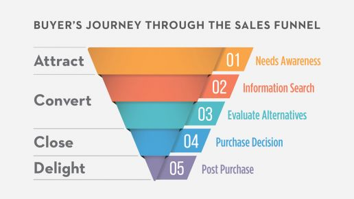 Buyer's Journey Through The Sales Funnel