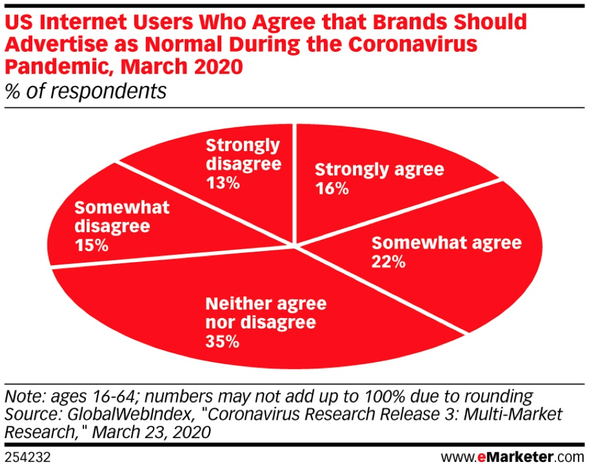 Chart showing that 22% and 16% percent of US internet users somewhat or strongly agree respectively that brands should advertise during the coronaviurs pandemic